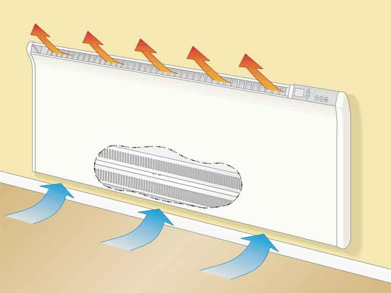 Princip rada Norveškog radijatora - Prirodna cirkulacija